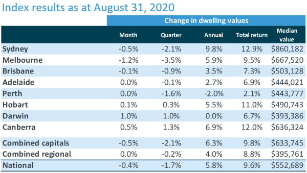 Corelogic August 2020 Home value index